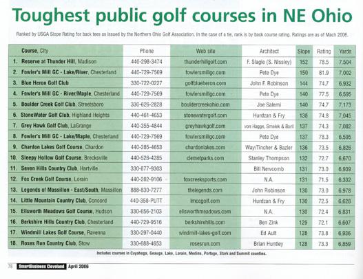 Toughest Golf Course chart in NE Ohio
